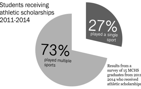Does playing multiple sports lead to scholarships?